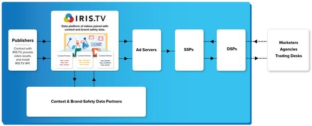 Contextual Video Marketplace 20200318-1